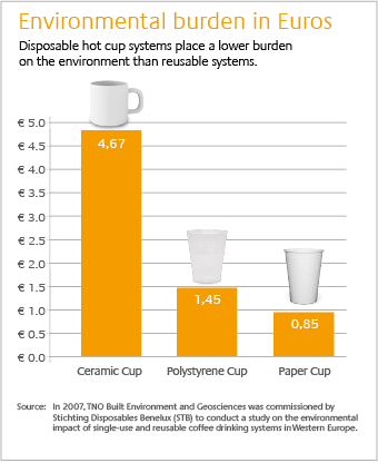 plastic cups vs styro cups vs paper cups essay Cups (ceramic, glass and reusable plastic) to two types of disposable cups (paper  and polystyrene foam) the energy of manufacture of reusable cups is vastly.